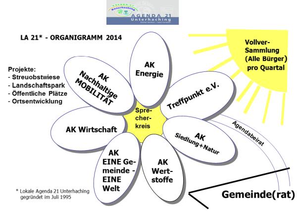 wir_organigramm_agenda.png (114663 Byte)
